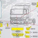 Пластиковый обвес на Mercedes Actros MP2