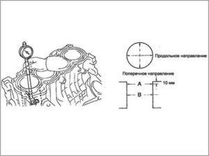 Промер блока двигателя - схема